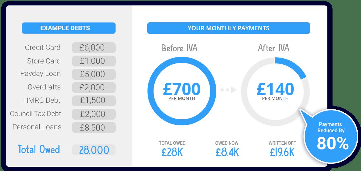 Debt Write off UK